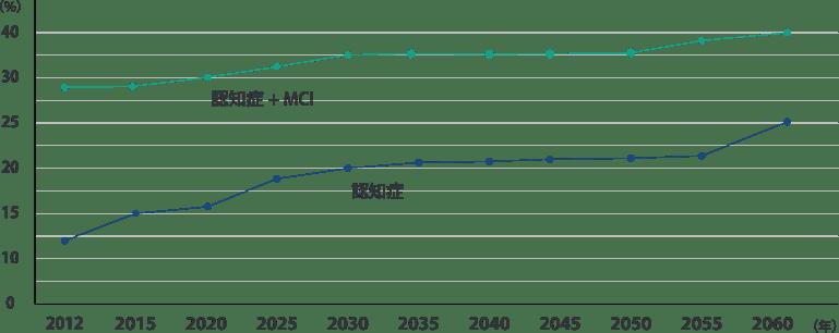 認知症・MCIの有病率の将来推計