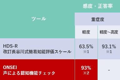正分類率93%