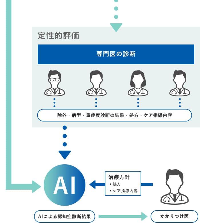 AIによる認知症診断への挑戦