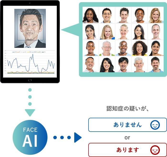 ビッグデータの判例から、認知症特有の表情特徴を検出し解析します