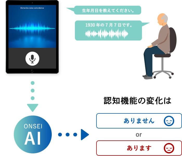 会話から音声特徴を抽出し、認知症の可能性を判断します