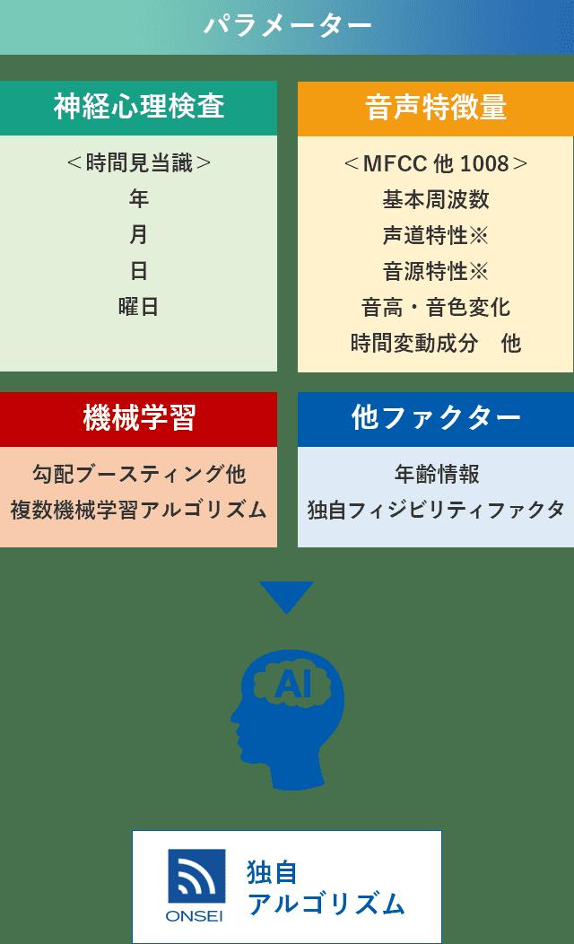ONSEIの開発